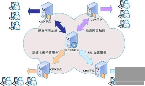 CDN网站加速配置